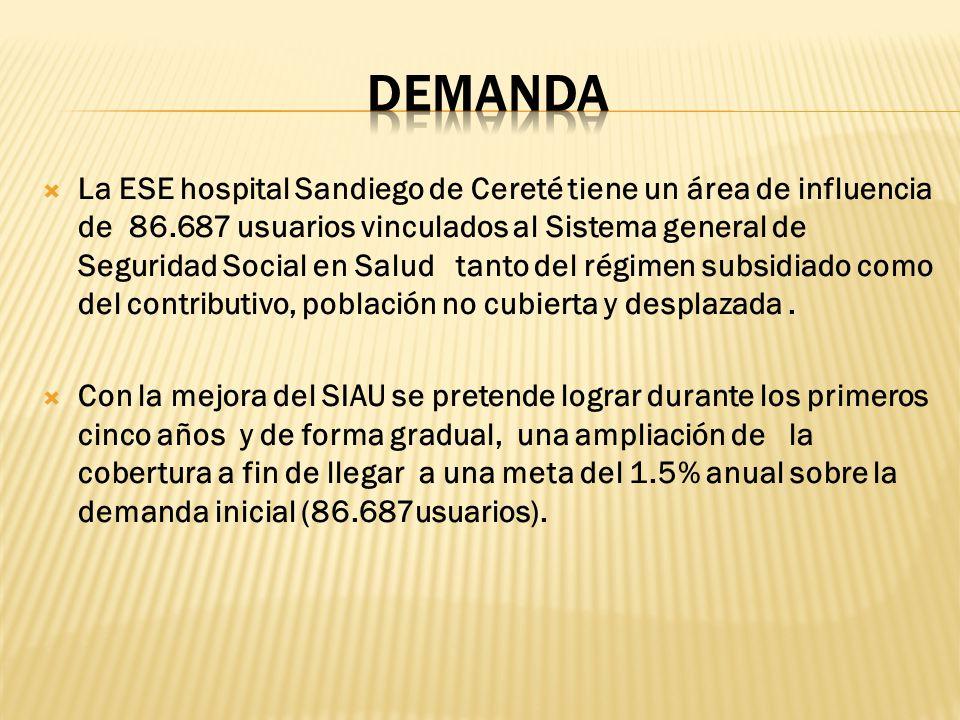 La ESE hospital Sandiego de Cereté tiene un área de influencia de 86.687 usuarios vinculados al Sistema general de Seguridad Social en Salud tanto del
