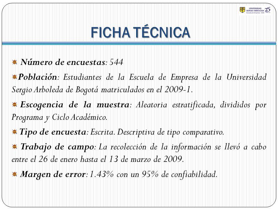 FICHA TÉCNICA Número de encuestas: 544 Población: Estudiantes de la Escuela de Empresa de la Universidad Sergio Arboleda de Bogotá matriculados en el