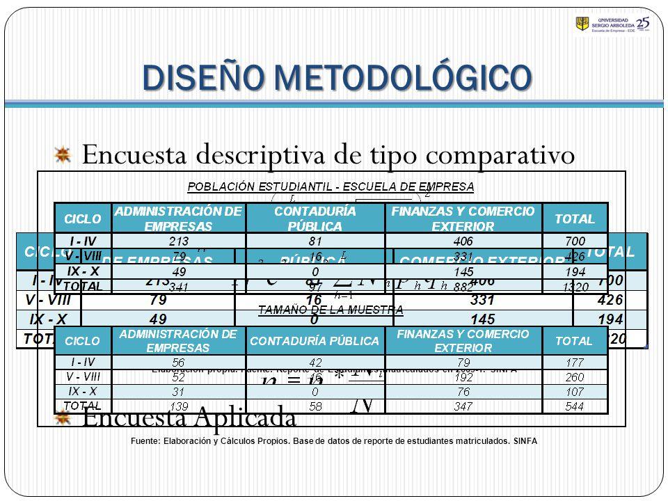 DISEÑO METODOLÓGICO Encuesta descriptiva de tipo comparativo Población Objetivo Muestreo Aleatorio Estratificado Muestra y Margen de Error Encuesta Ap