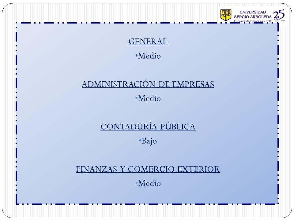 GENERAL Medio ADMINISTRACIÓN DE EMPRESAS Medio CONTADURÍA PÚBLICA Bajo FINANZAS Y COMERCIO EXTERIOR Medio