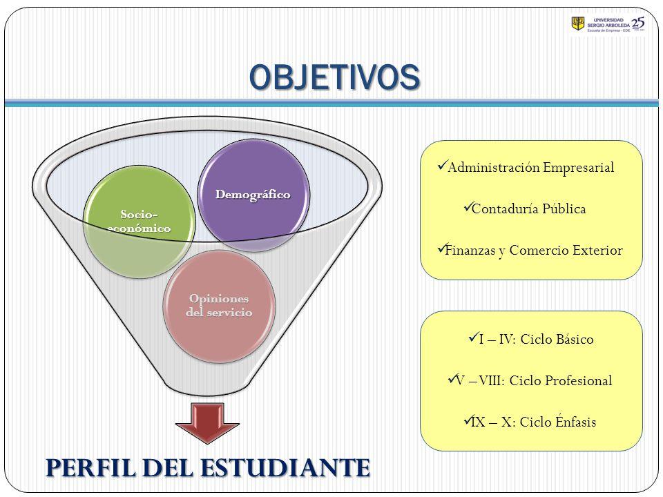 OBJETIVOS PERFIL DEL ESTUDIANTE Opiniones del servicio Socio- económico Demográfico Administración Empresarial Contaduría Pública Finanzas y Comercio