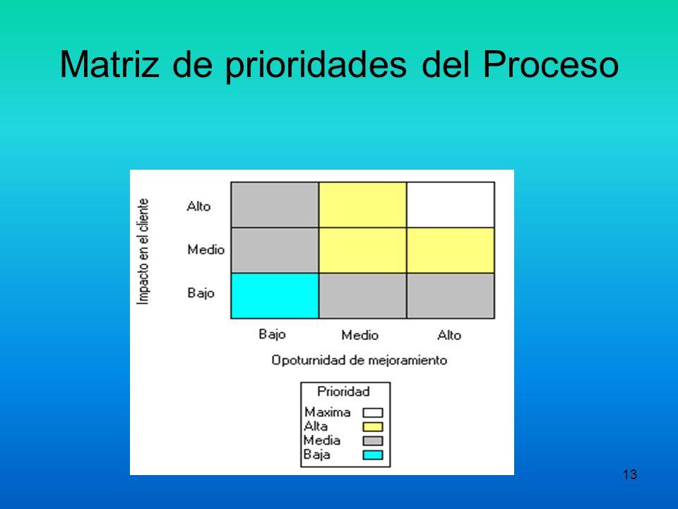 12 MATRIZ DE PRIORIDADES Impacto en el cliente Oportunidad de mejoramiento ALTO MEDIO BAJO MEDIOALTO