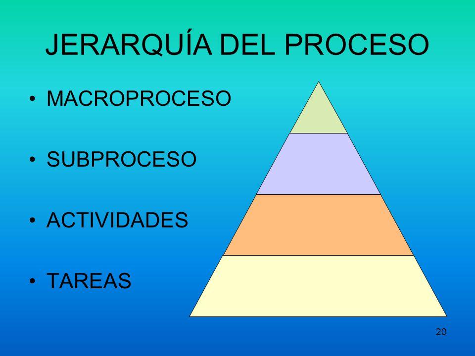 19 Preparación para MPE III. Jerarquía de los Procesos