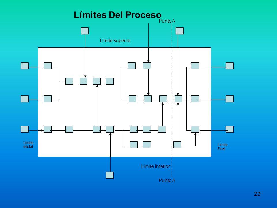 21 Preparación para MPE Comprender la Jerarquía de los procesos: - Macro procesos - Subprocesos - Actividades - Tareas Limites preliminares del proces