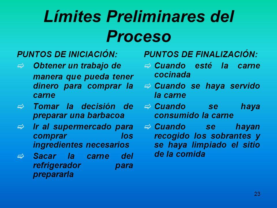 22 Límite Final Límite Inicial Límite superior Límite inferior Punto A Límites Del Proceso