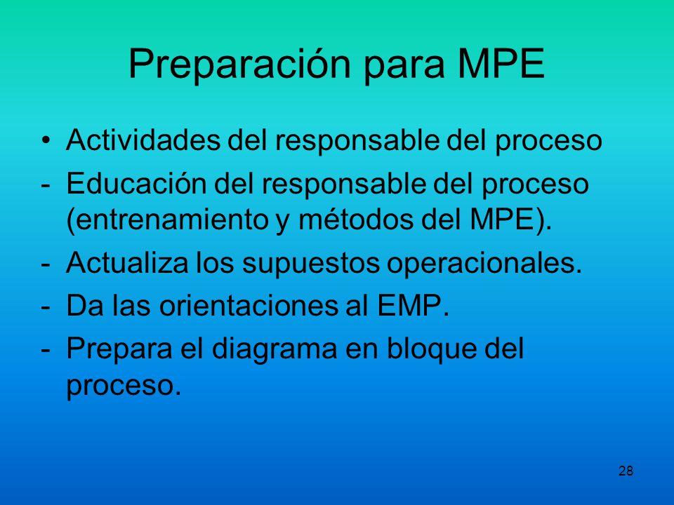 27 Preparación para MPE IV. Participación de la alta Gerencia. -Selecciona los responsables del proceso (criterios): -Responsabilidad -Poder para actu