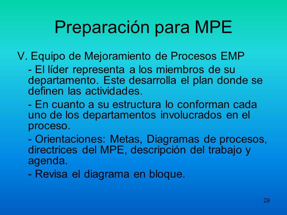 28 Preparación para MPE Actividades del responsable del proceso -Educación del responsable del proceso (entrenamiento y métodos del MPE). -Actualiza l