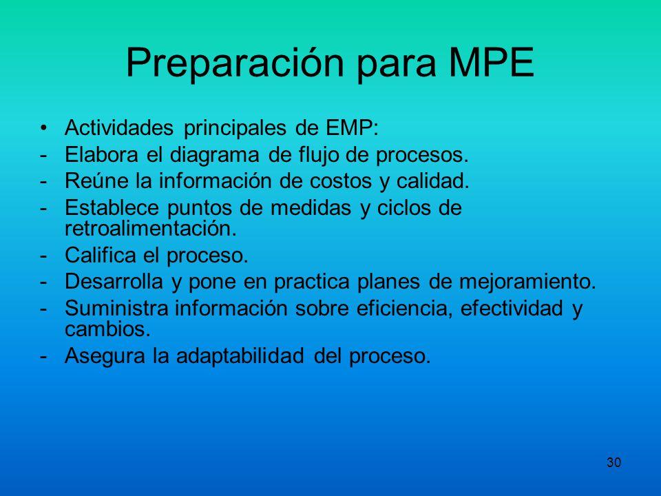 29 Preparación para MPE V. Equipo de Mejoramiento de Procesos EMP - El líder representa a los miembros de su departamento. Este desarrolla el plan don