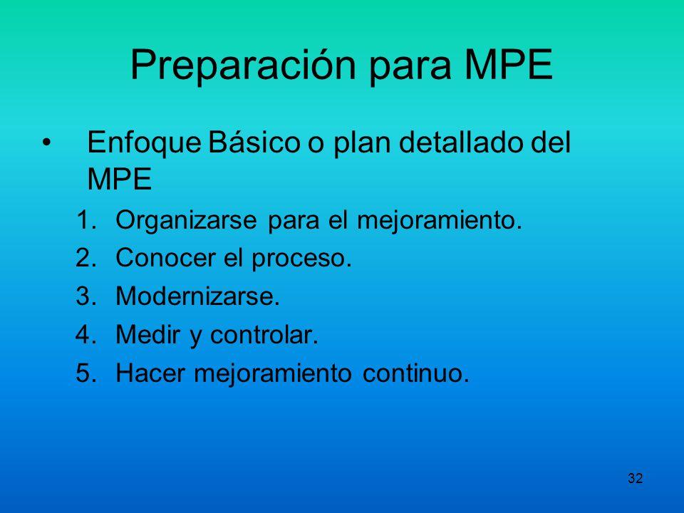 31 Preparación para MPE Equipos de Mejoramiento de Subprocesos (EMS-P) El responsable del subproceso es miembro del EMP y periódicamente rinde informe