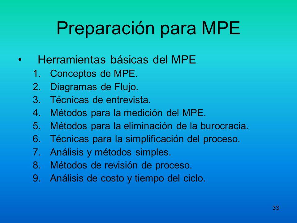 32 Preparación para MPE Enfoque Básico o plan detallado del MPE 1.Organizarse para el mejoramiento. 2.Conocer el proceso. 3.Modernizarse. 4.Medir y co