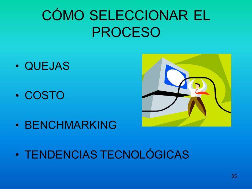 34 Preparación para MPE Herramientas complejas del MPE. 1.Despliegue de la función de calidad. 2.Técnica de evaluación y revisión de programas. 3.Plan