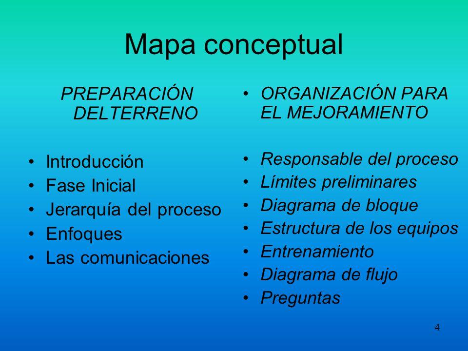 4 Mapa conceptual PREPARACIÓN DELTERRENO Introducción Fase Inicial Jerarquía del proceso Enfoques Las comunicaciones ORGANIZACIÓN PARA EL MEJORAMIENTO Responsable del proceso Límites preliminares Diagrama de bloque Estructura de los equipos Entrenamiento Diagrama de flujo Preguntas