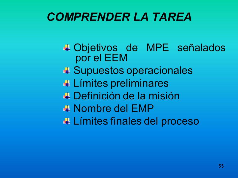 54 1.Conceptos de MPE 2.Diagramas de flujo 3.Técnicas de entrevista 4.Métodos para la medición del MPE 5.Métodos para la eliminación de actividades qu