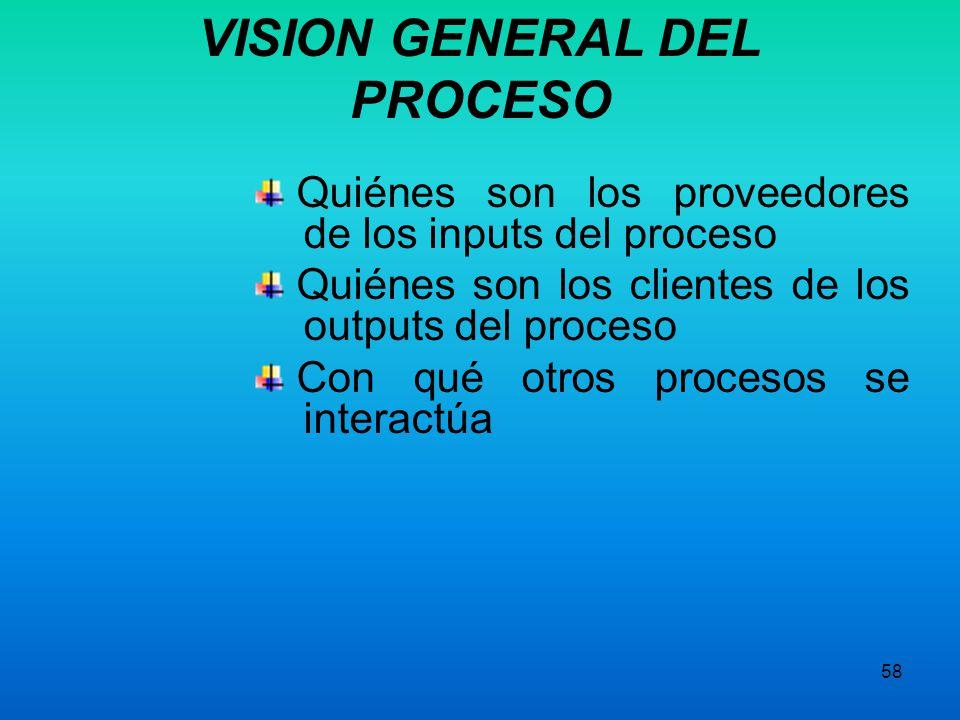 57 Qué se incluye en el proceso Qué no se incluye Cuáles son los outputs del proceso Cuáles son los inputs del proceso Qué departamentos están involuc
