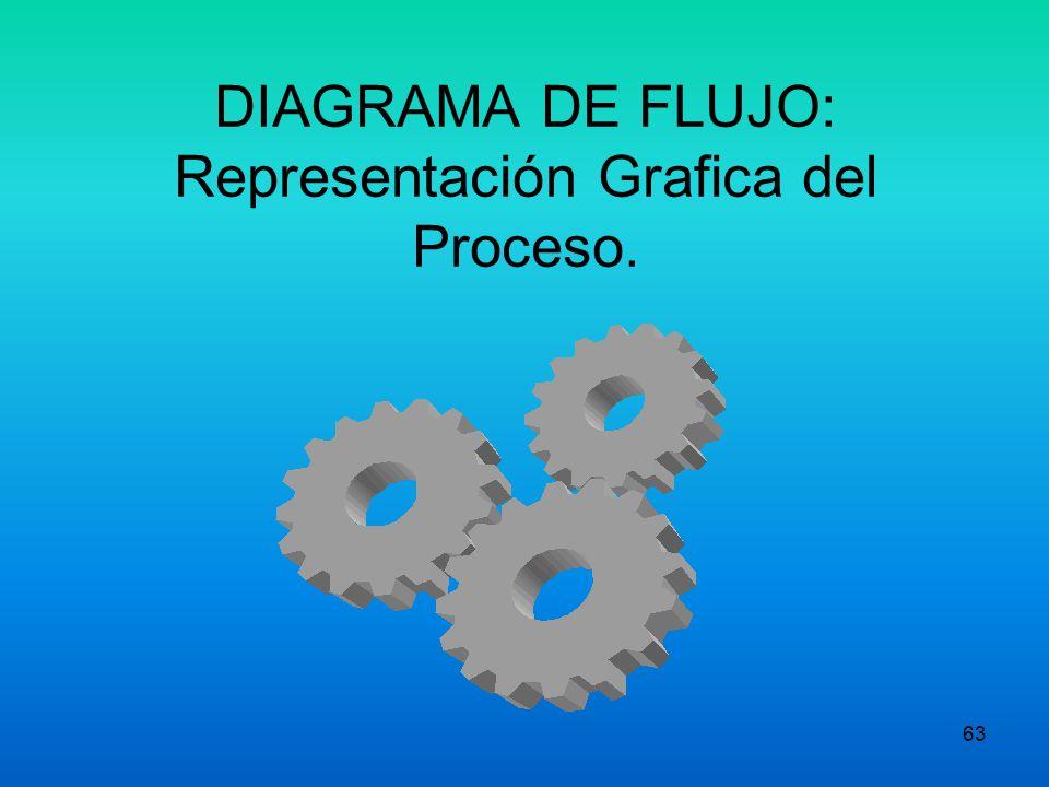 62 Proporciona un control sistemático sobre la totalidad del proceso Garantiza que los mejoramientos del proceso de la empresa no se salgan de las man