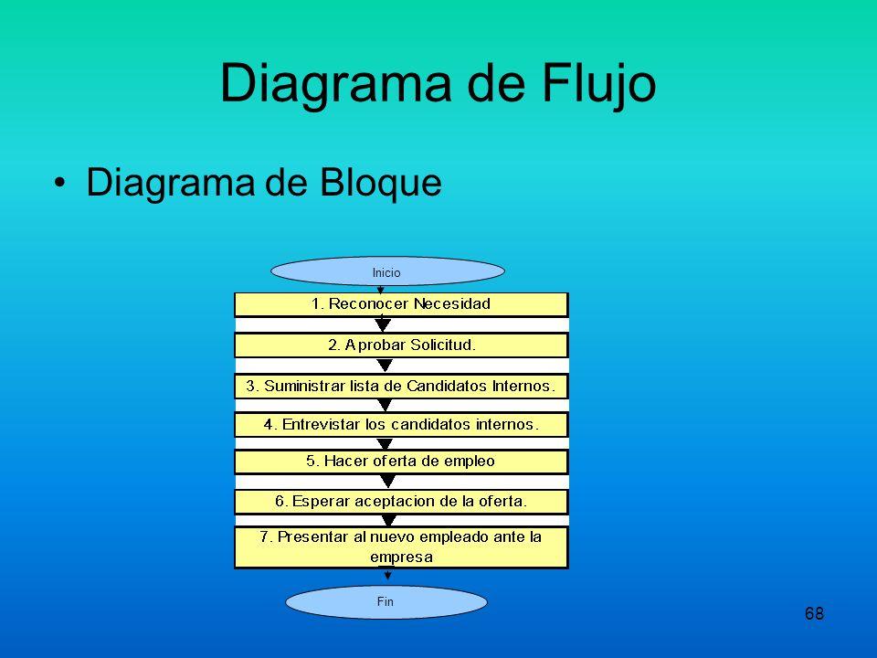67 DIAGRAMAS DE BLOQUE El mas sencillo Proporciona una visión rápida del proceso. Rectángulos, Flechas y Círculos símbolos. Se utilizan Verbos al inic