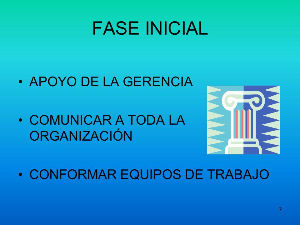 7 FASE INICIAL APOYO DE LA GERENCIA COMUNICAR A TODA LA ORGANIZACIÓN CONFORMAR EQUIPOS DE TRABAJO