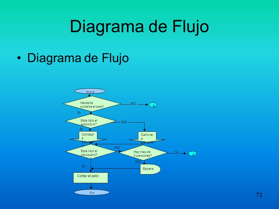 71 DIAGRAMA DE FLUJO FUNCIONAL Identifica como los departamentos funcionales verticalmente orientados, afecta un proceso que fluye horizontalmente a t
