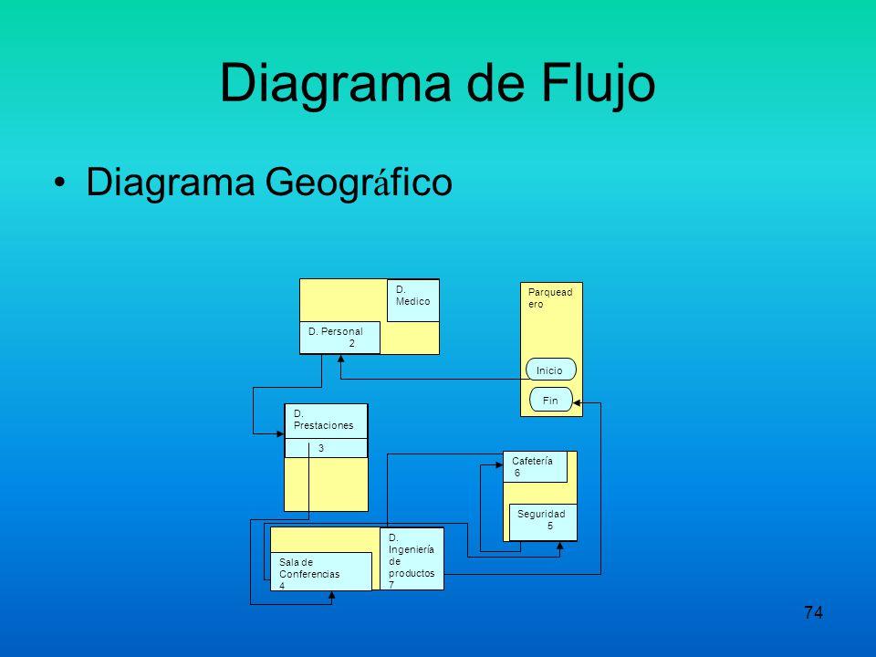 73 DIAGRAMA DE FLUJO GEOGRAFICO Analiza el flujo físico de las actividades. Ayuda a reducir el desperdicio de tiempo mientras la producción resultante