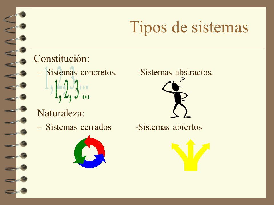 Tipos de sistemas Constitución: –Sistemas concretos. -Sistemas abstractos. Naturaleza: –Sistemas cerrados -Sistemas abiertos