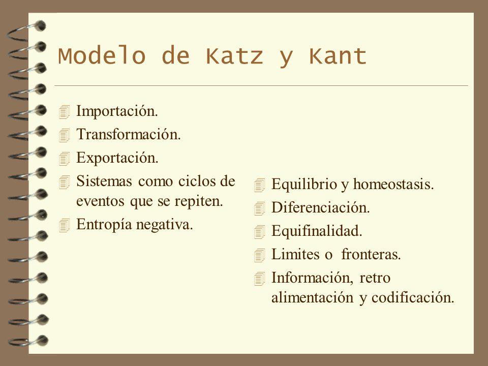 Modelo de Katz y Kant 4 Importación. 4 Transformación. 4 Exportación. 4 Sistemas como ciclos de eventos que se repiten. 4 Entropía negativa. 4 Equilib