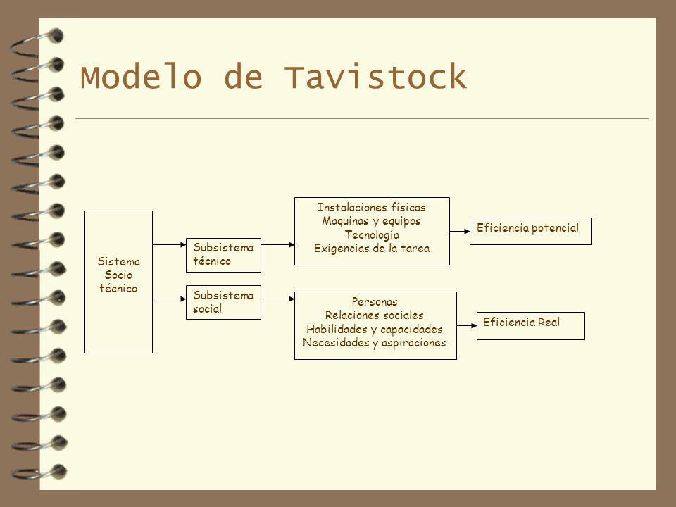 Modelo de Tavistock Sistema Socio técnico Subsistema técnico Subsistema social Instalaciones físicas Maquinas y equipos Tecnología Exigencias de la ta