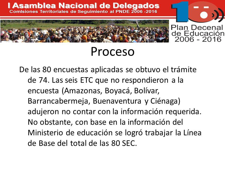 Proceso De las 80 encuestas aplicadas se obtuvo el trámite de 74.