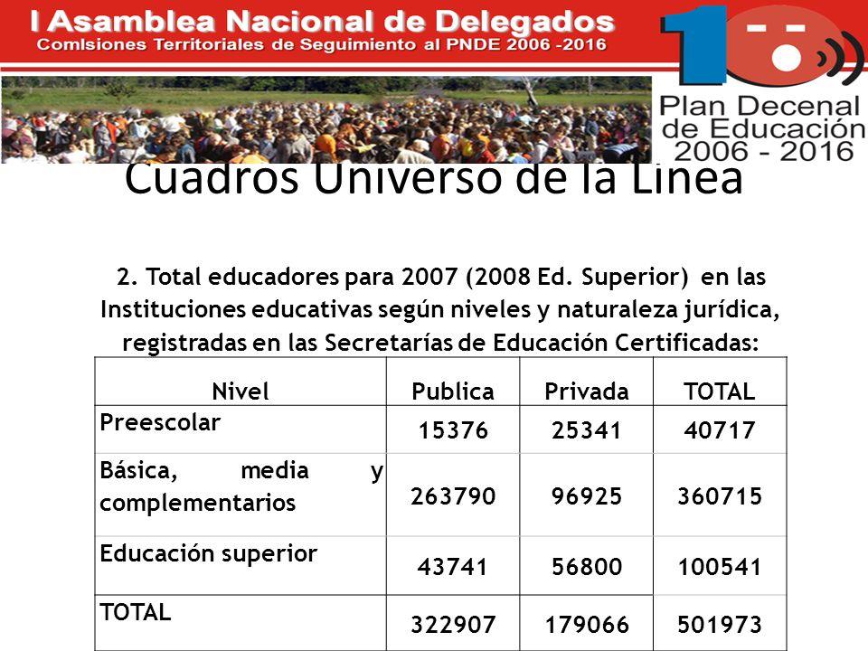 Cuadros Universo de la Línea 2. Total educadores para 2007 (2008 Ed.