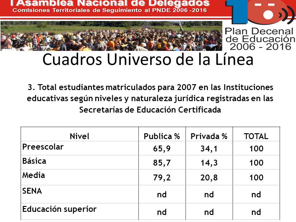 Cuadros Universo de la Línea 3.