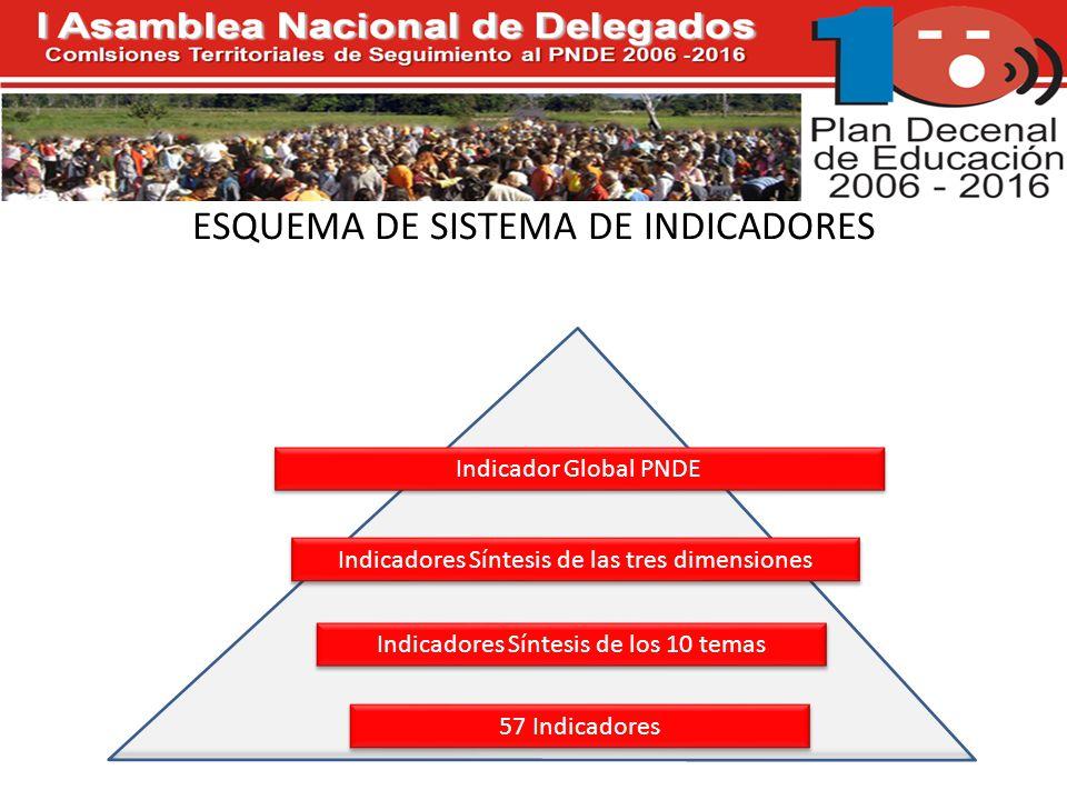 ESQUEMA DE SISTEMA DE INDICADORES Indicadores Síntesis de los 10 temas 57 Indicadores Indicadores Síntesis de las tres dimensiones Indicador Global PNDE