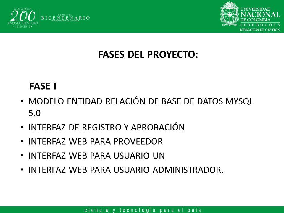 FASES DEL PROYECTO: FASE I MODELO ENTIDAD RELACIÓN DE BASE DE DATOS MYSQL 5.0 INTERFAZ DE REGISTRO Y APROBACIÓN INTERFAZ WEB PARA PROVEEDOR INTERFAZ WEB PARA USUARIO UN INTERFAZ WEB PARA USUARIO ADMINISTRADOR.