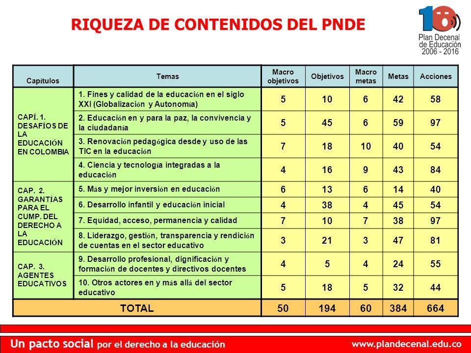 www.plandecenal.edu.co Un pacto social por el derecho a la educación RIQUEZA DE CONTENIDOS DEL PNDE Cap í tulos Temas Macro objetivos Objetivos Macro
