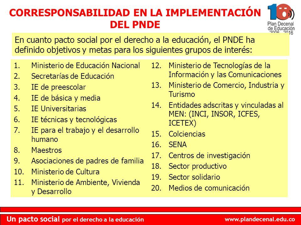 www.plandecenal.edu.co Un pacto social por el derecho a la educación 1.Ministerio de Educación Nacional 2.Secretarías de Educación 3.IE de preescolar