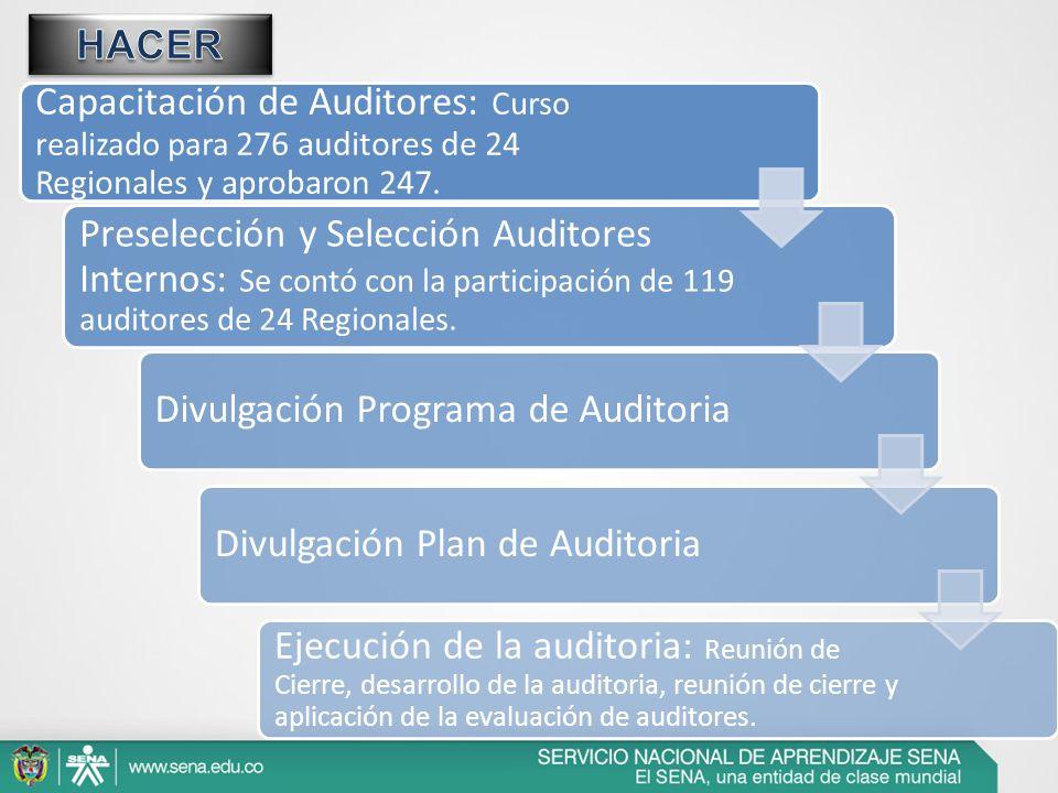 Capacitación de Auditores: Curso realizado para 276 auditores de 24 Regionales y aprobaron 247. Preselección y Selección Auditores Internos: Se contó