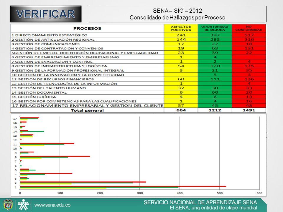 SENA – SIG – 2012 Consolidado de Hallazgos por Proceso