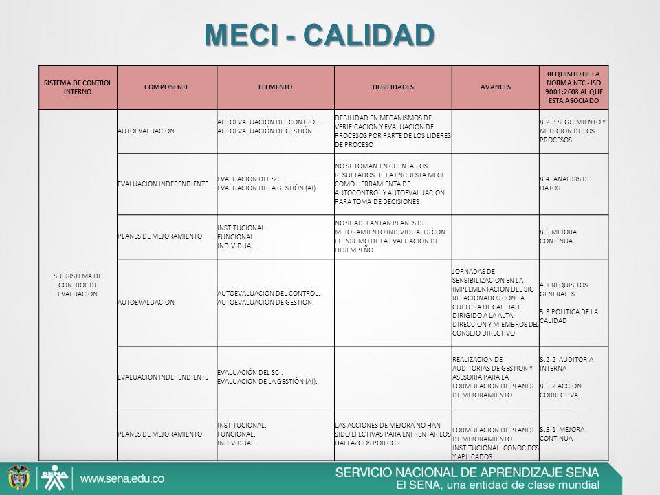 SISTEMA DE CONTROL INTERNO COMPONENTEELEMENTODEBILIDADESAVANCES REQUISITO DE LA NORMA NTC - ISO 9001:2008 AL QUE ESTA ASOCIADO SUBSISTEMA DE CONTROL D