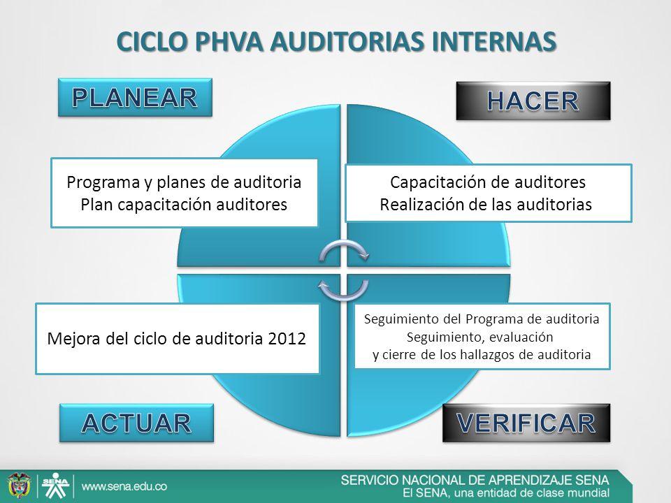 CICLO PHVA AUDITORIAS INTERNAS Programa y planes de auditoria Plan capacitación auditores Capacitación de auditores Realización de las auditorias Mejo