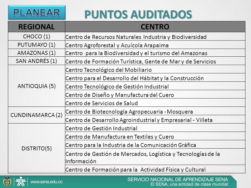 PUNTOS AUDITADOS REGIONALCENTRO CHOCO (1) Centro de Recursos Naturales Industria y Biodiversidad PUTUMAYO (1) Centro Agroforestal y Acuícola Arapaima