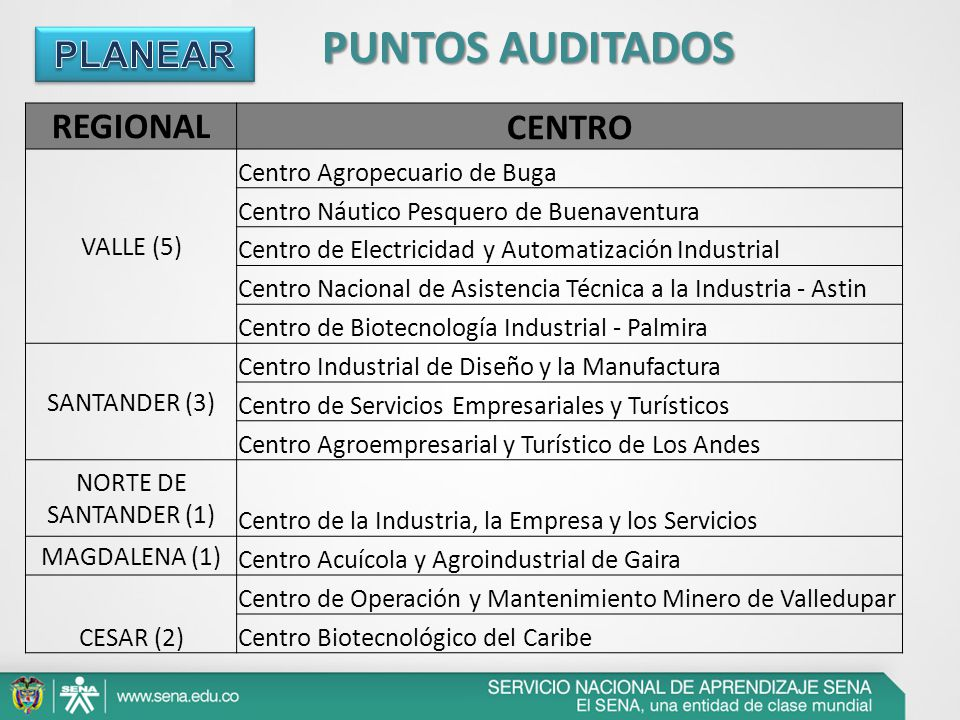 REGIONAL CENTRO VALLE (5) Centro Agropecuario de Buga Centro Náutico Pesquero de Buenaventura Centro de Electricidad y Automatización Industrial Centr