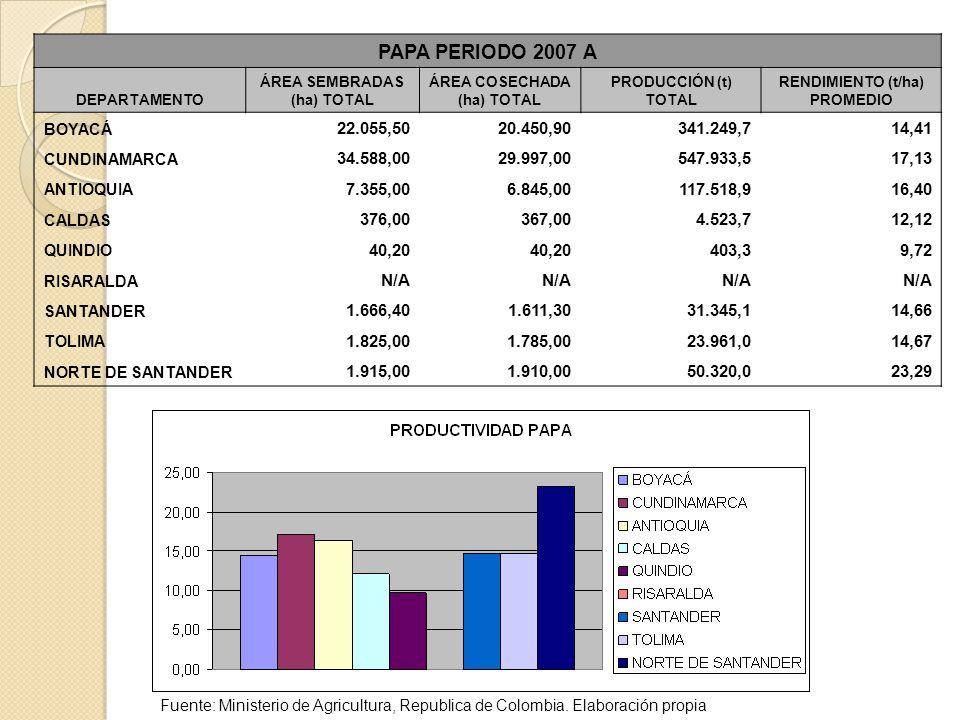 PAPA PERIODO 2007 A DEPARTAMENTO ÁREA SEMBRADAS (ha) TOTAL ÁREA COSECHADA (ha) TOTAL PRODUCCIÓN (t) TOTAL RENDIMIENTO (t/ha) PROMEDIO BOYACÁ 22.055,50