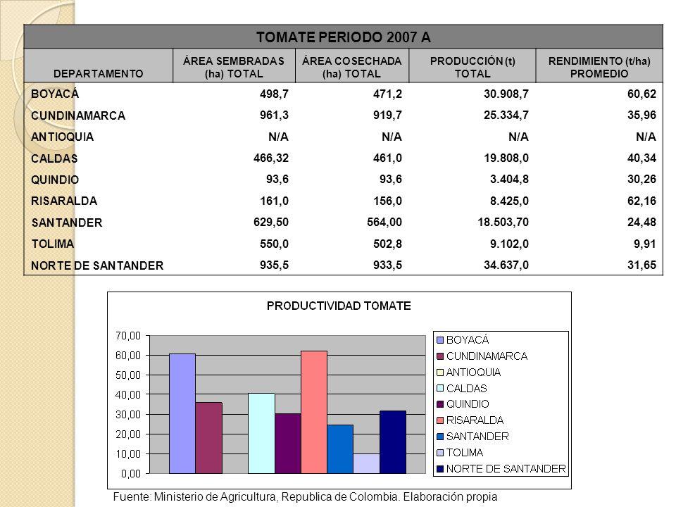 TOMATE PERIODO 2007 A DEPARTAMENTO ÁREA SEMBRADAS (ha) TOTAL ÁREA COSECHADA (ha) TOTAL PRODUCCIÓN (t) TOTAL RENDIMIENTO (t/ha) PROMEDIO BOYACÁ 498,747