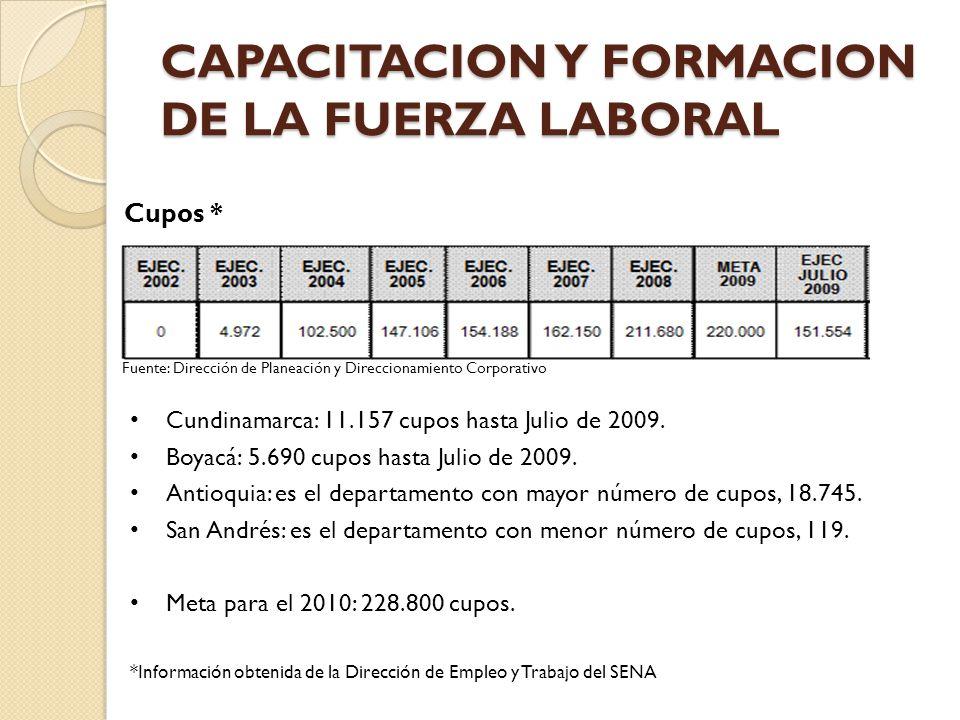 CAPACITACION Y FORMACION DE LA FUERZA LABORAL Fuente: Dirección de Planeación y Direccionamiento Corporativo Cupos * Cundinamarca: 11.157 cupos hasta