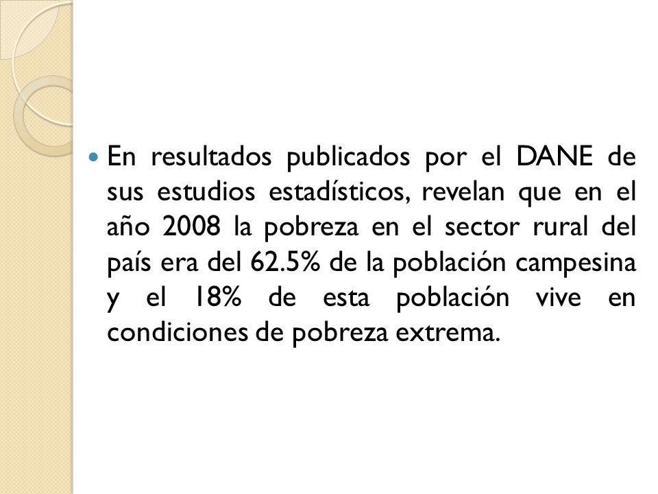 En resultados publicados por el DANE de sus estudios estadísticos, revelan que en el año 2008 la pobreza en el sector rural del país era del 62.5% de