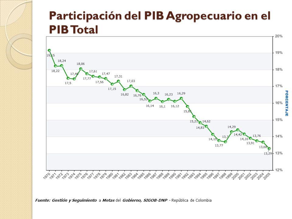 Participación del PIB Agropecuario en el PIB Total Participación del PIB Agropecuario en el PIB Total Fuente: Gestión y Seguimiento a Metas del Gobier