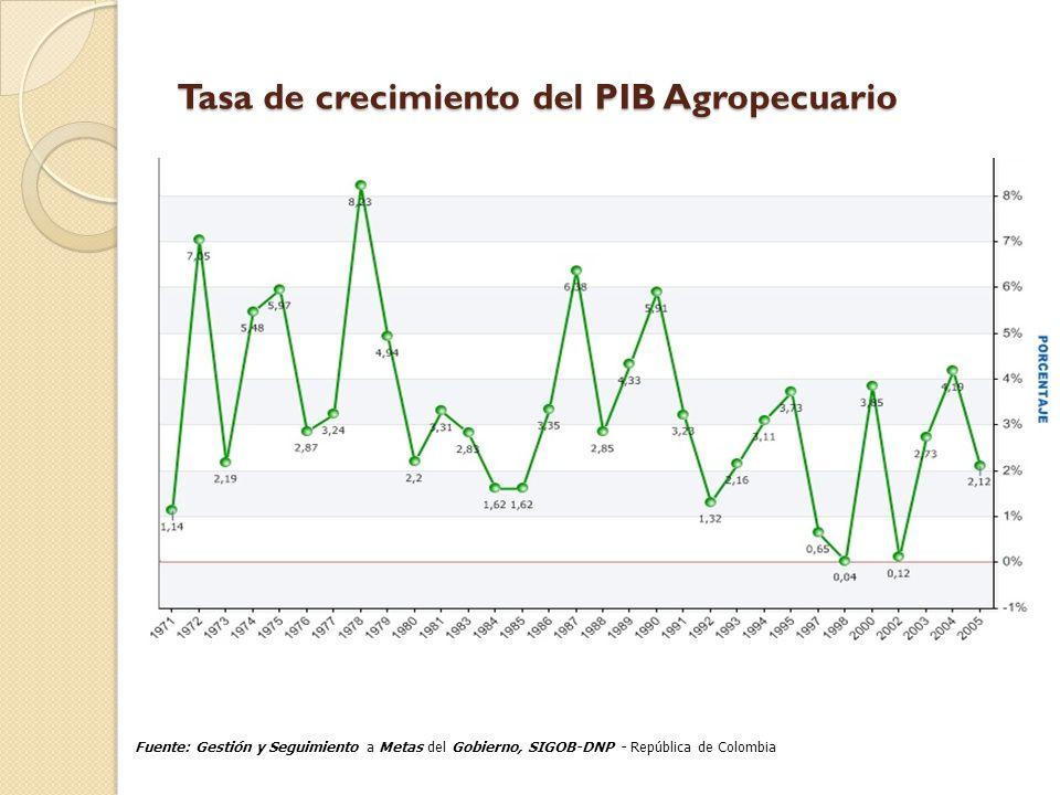 Tasa de crecimiento del PIB Agropecuario Tasa de crecimiento del PIB Agropecuario Fuente: Gestión y Seguimiento a Metas del Gobierno, SIGOB-DNP - Repú