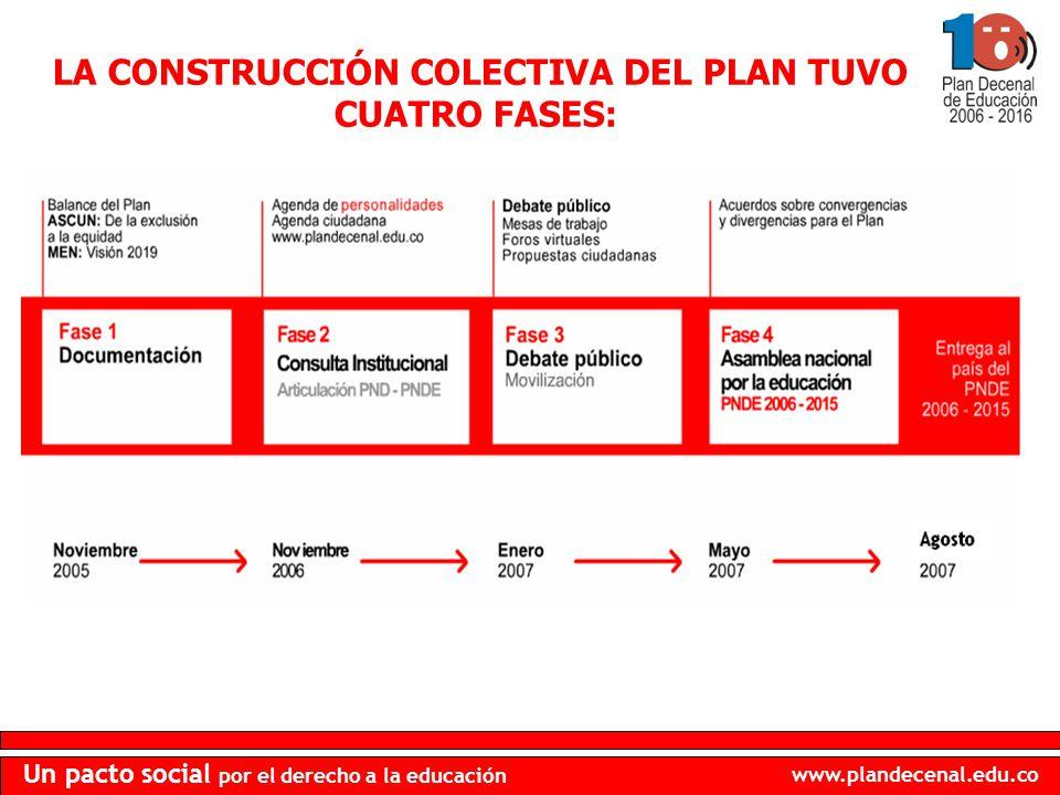 www.plandecenal.edu.co Un pacto social por el derecho a la educación TEMA VIII.