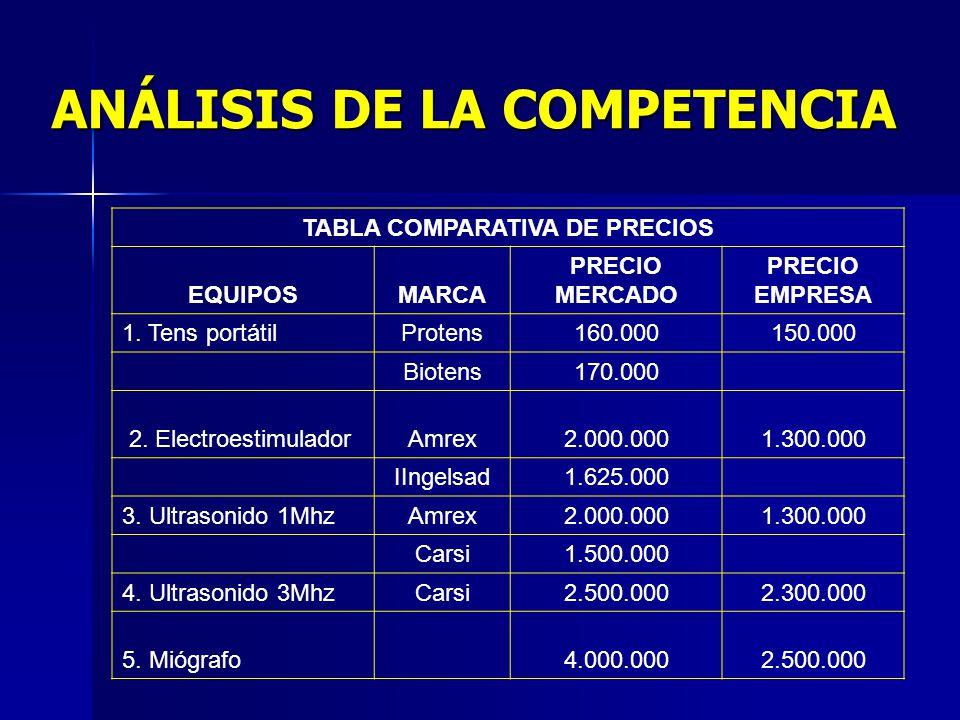 ANÁLISIS DE LA COMPETENCIA TABLA COMPARATIVA DE PRECIOS EQUIPOSMARCA PRECIO MERCADO PRECIO EMPRESA 1.