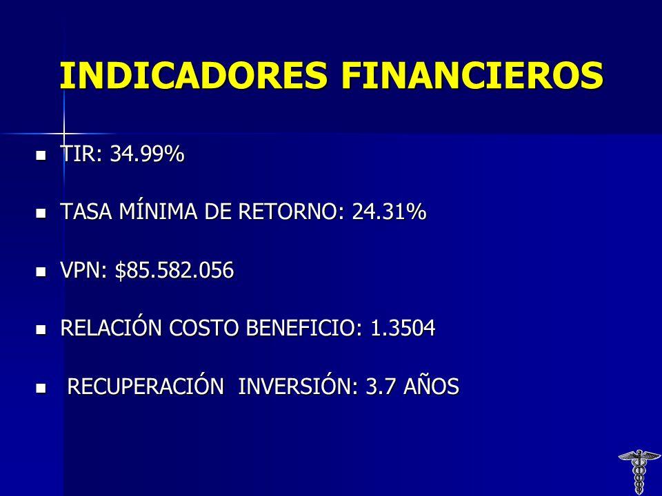 INDICADORES FINANCIEROS TIR: 34.99% TIR: 34.99% TASA MÍNIMA DE RETORNO: 24.31% TASA MÍNIMA DE RETORNO: 24.31% VPN: $85.582.056 VPN: $85.582.056 RELACIÓN COSTO BENEFICIO: 1.3504 RELACIÓN COSTO BENEFICIO: 1.3504 RECUPERACIÓN INVERSIÓN: 3.7 AÑOS RECUPERACIÓN INVERSIÓN: 3.7 AÑOS