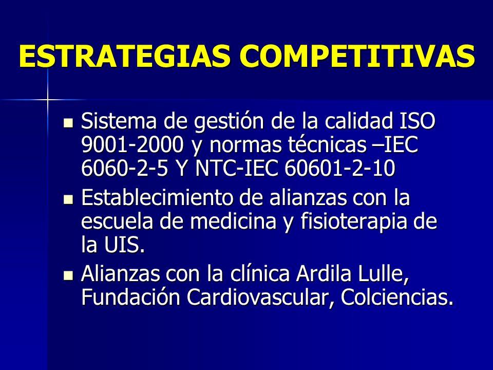 ESTRATEGIAS COMPETITIVAS Sistema de gestión de la calidad ISO 9001-2000 y normas técnicas –IEC 6060-2-5 Y NTC-IEC 60601-2-10 Sistema de gestión de la calidad ISO 9001-2000 y normas técnicas –IEC 6060-2-5 Y NTC-IEC 60601-2-10 Establecimiento de alianzas con la escuela de medicina y fisioterapia de la UIS.
