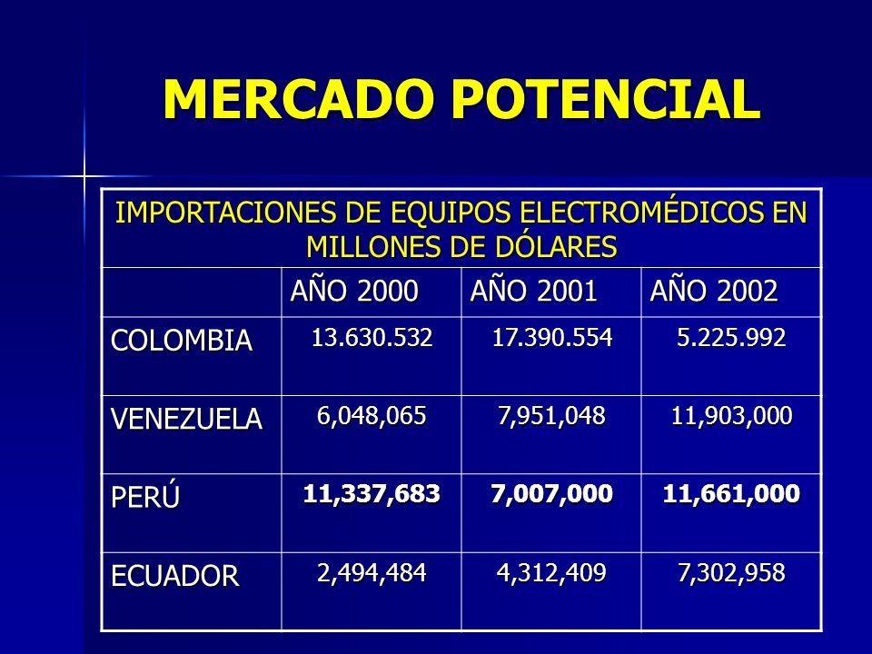 MERCADO POTENCIAL IMPORTACIONES DE EQUIPOS ELECTROMÉDICOS EN MILLONES DE DÓLARES AÑO 2000 AÑO 2001 AÑO 2002 COLOMBIA13.630.53217.390.5545.225.992 VENEZUELA6,048,0657,951,04811,903,000 PERÚ11,337,6837,007,00011,661,000 ECUADOR2,494,4844,312,4097,302,958